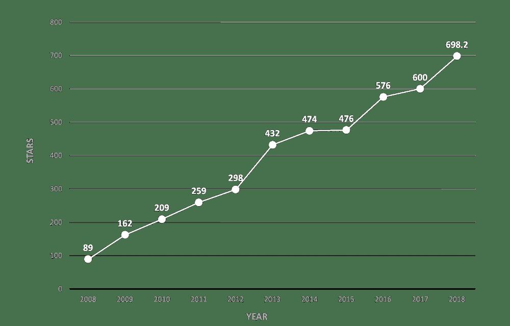 chart 2018
