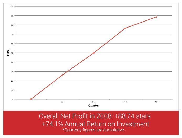 profit-loss2008