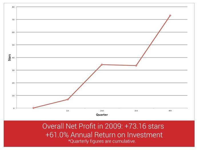 profit-loss2009