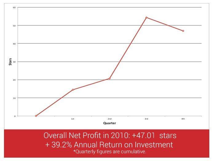 profit-loss2010