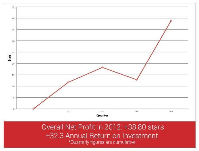 profit-loss2012
