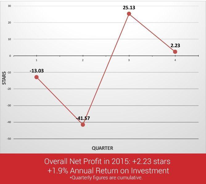 Oskeim 2015 Profit & Loss